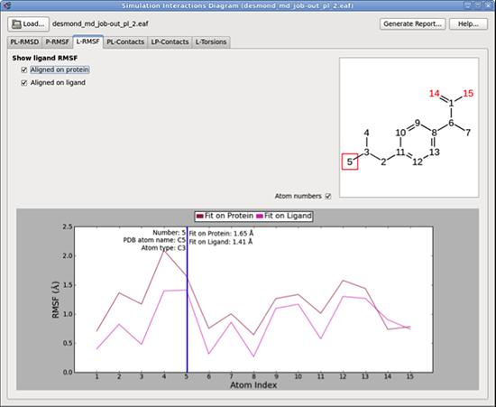 Introducing SID (Simulation Interactions Diagram)   Schrödinger