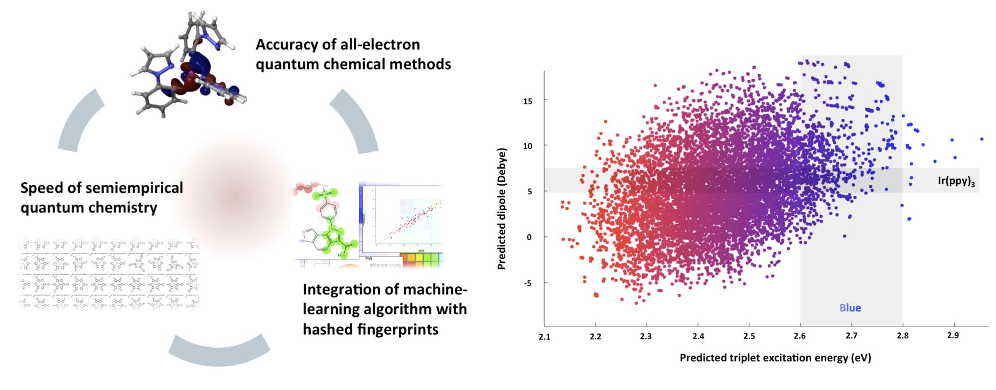 Machine Learning & QSPR for Materials | Schrödinger